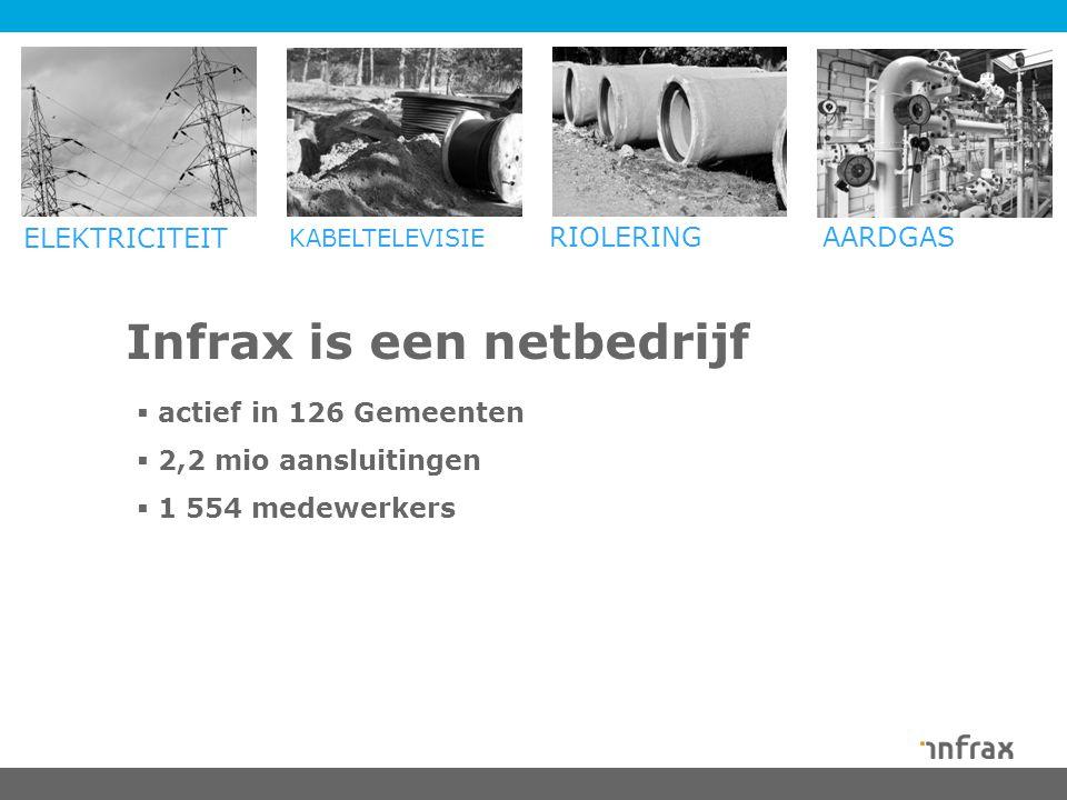 Infrax is een netbedrijf