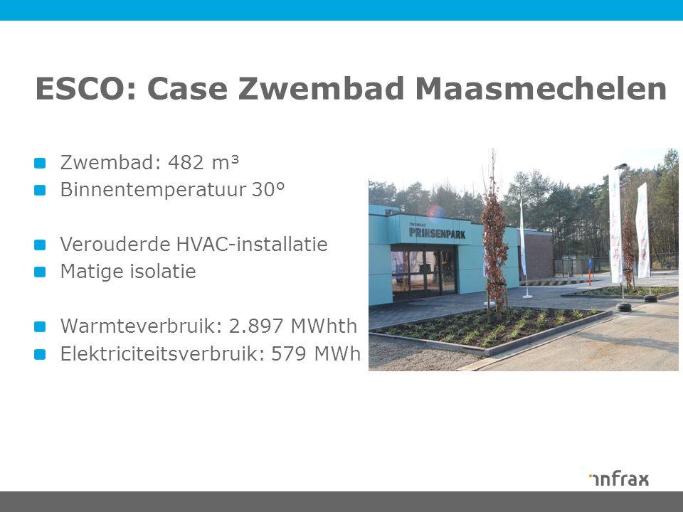 ESCO: Case Zwembad Maasmechelen