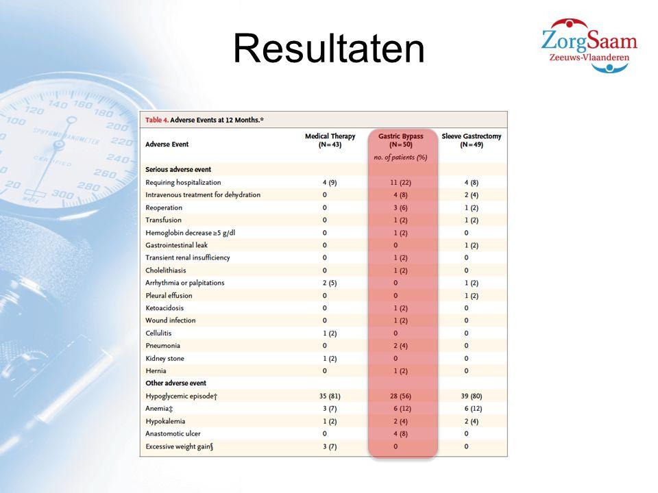 21-4-2017 Resultaten ZorgSaam Zeeuws-Vlaanderen