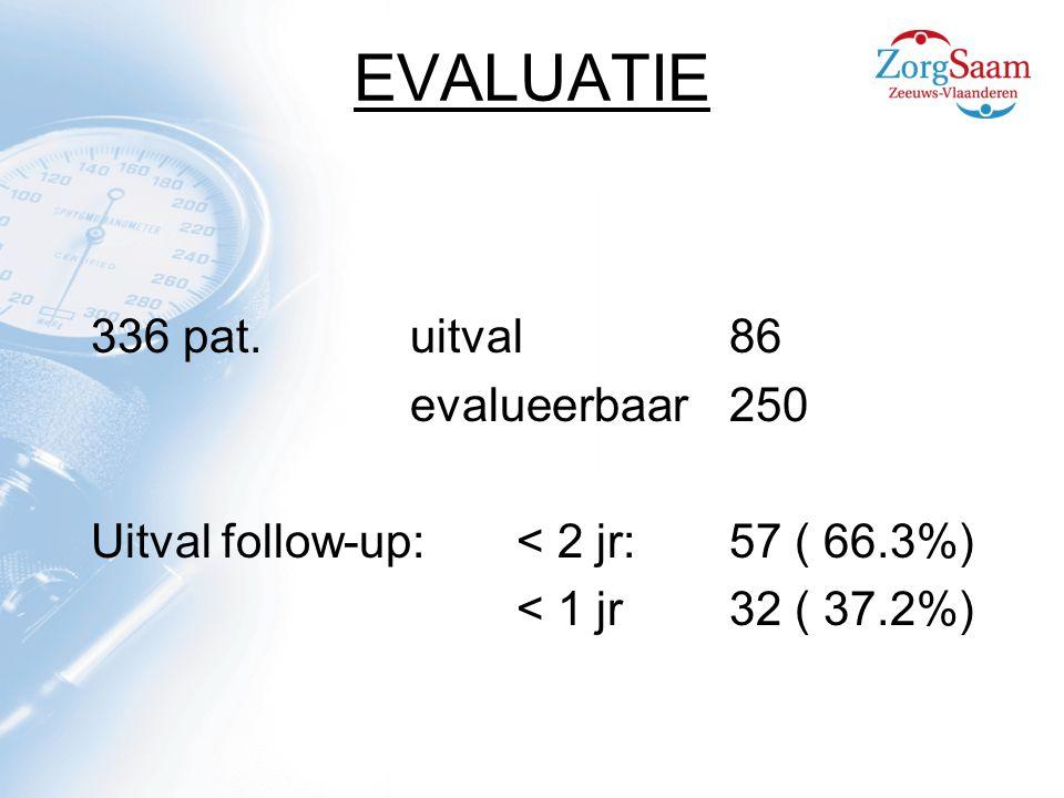 EVALUATIE 336 pat. uitval 86 evalueerbaar 250