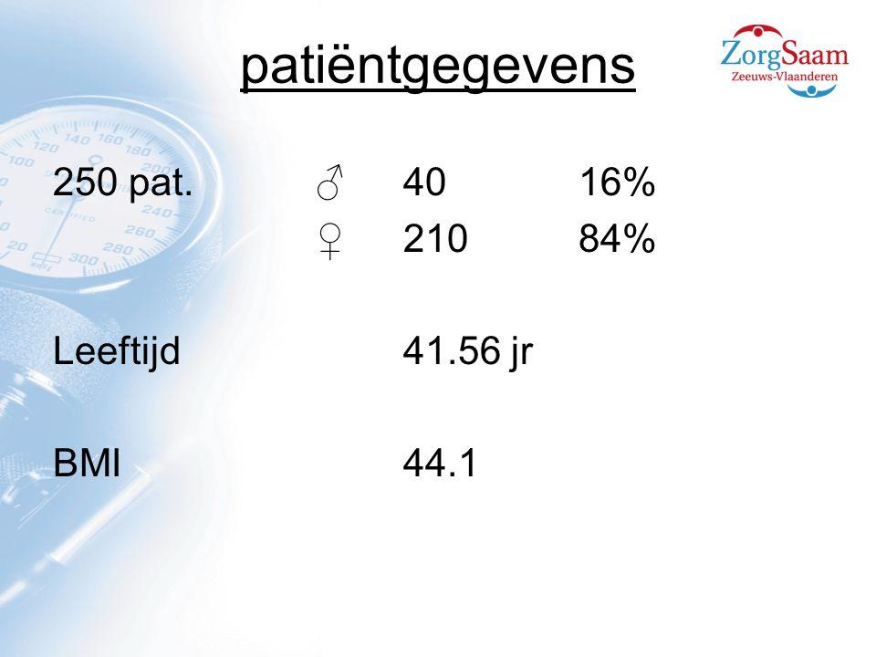 patiëntgegevens 250 pat. ♂ 40 16% ♀ 210 84% Leeftijd 41.56 jr BMI 44.1