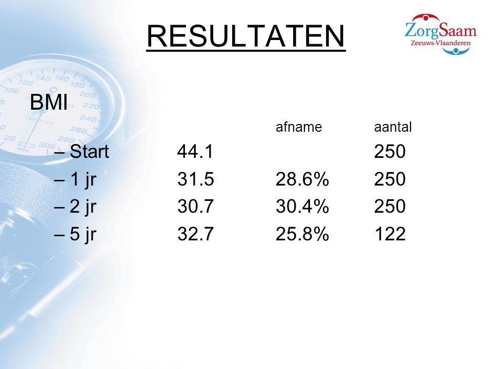 RESULTATEN BMI Start 44.1 250 1 jr 31.5 28.6% 250 2 jr 30.7 30.4% 250