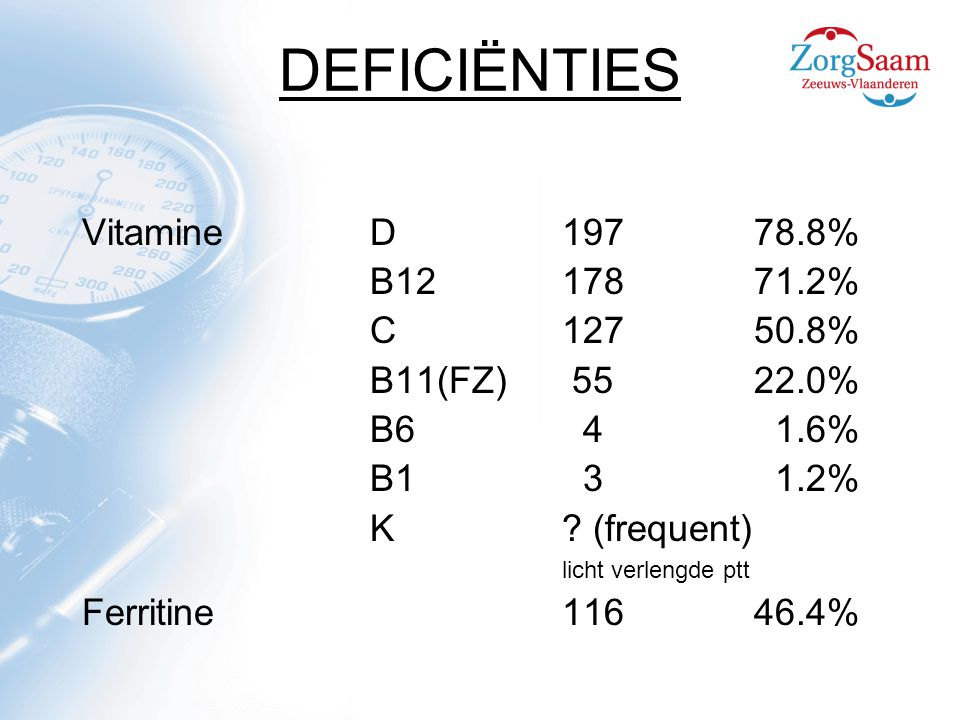 DEFICIËNTIES Vitamine D 197 78.8% B12 178 71.2% C 127 50.8%