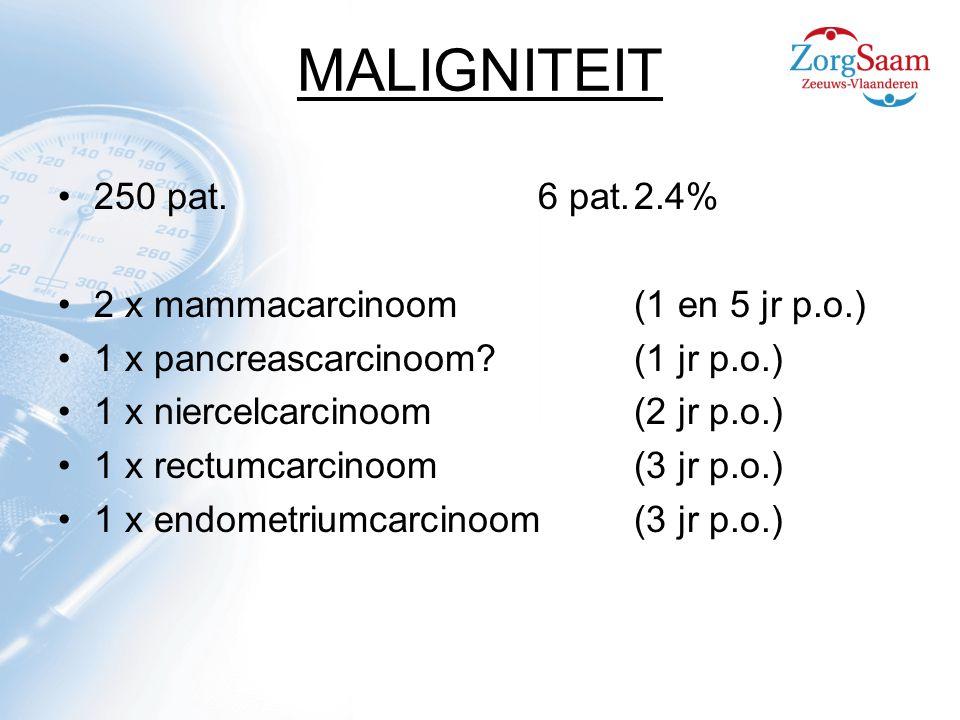 MALIGNITEIT 250 pat. 6 pat. 2.4% 2 x mammacarcinoom (1 en 5 jr p.o.)