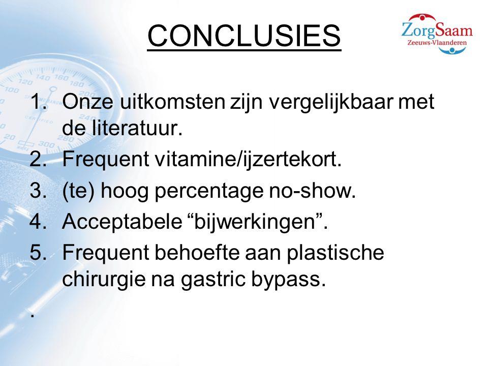 CONCLUSIES Onze uitkomsten zijn vergelijkbaar met de literatuur.