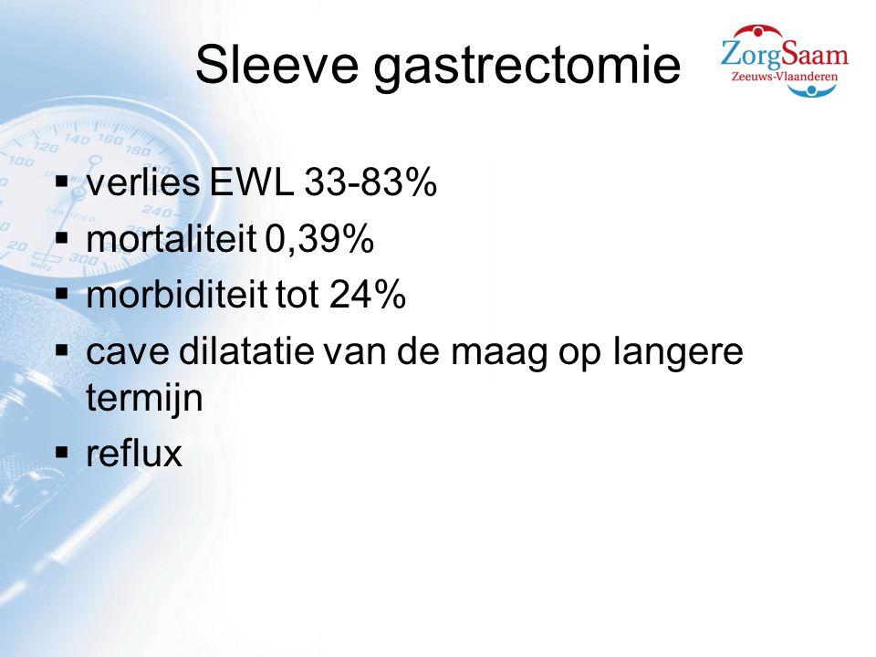 Sleeve gastrectomie verlies EWL 33-83% mortaliteit 0,39%