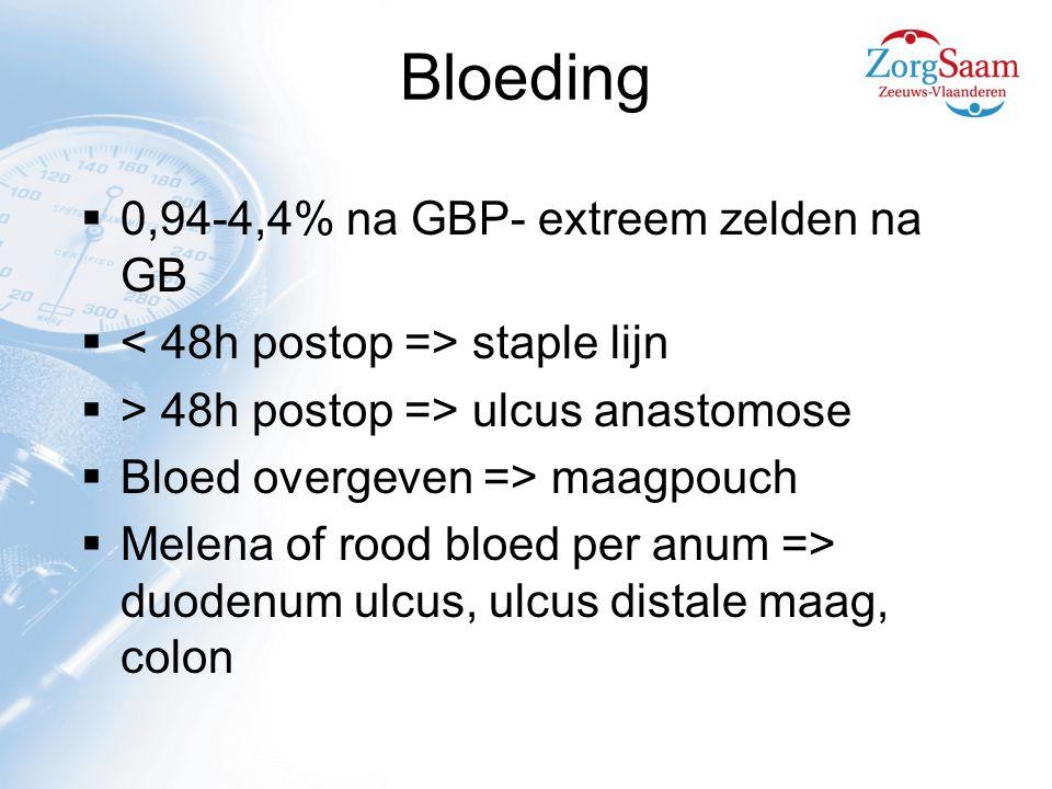 Bloeding 0,94-4,4% na GBP- extreem zelden na GB