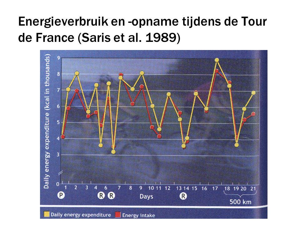 Energieverbruik en -opname tijdens de Tour de France (Saris et al