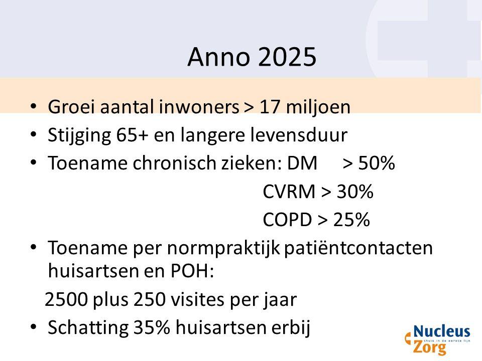 Anno 2025 Groei aantal inwoners > 17 miljoen