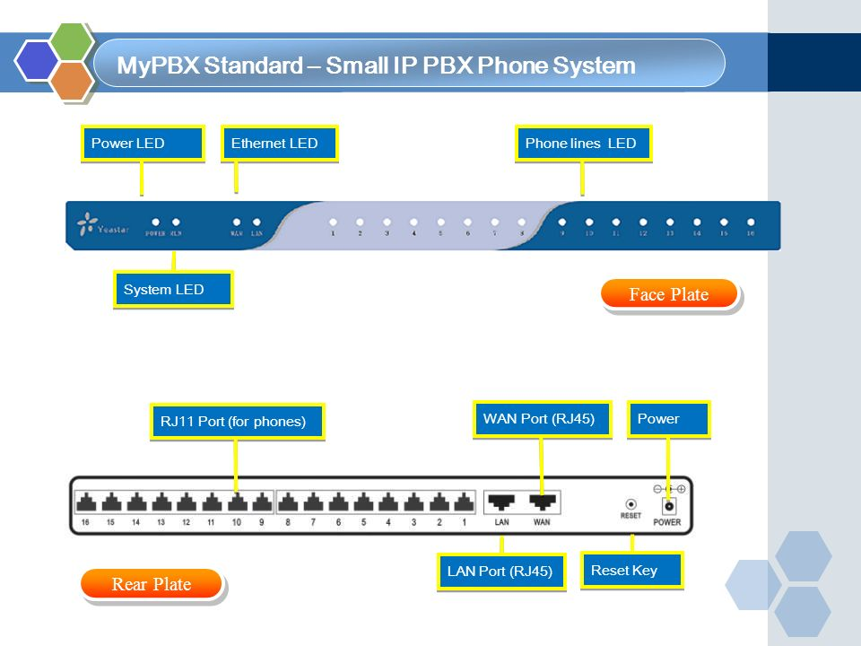 MyPBX Standard – Small IP PBX Phone System