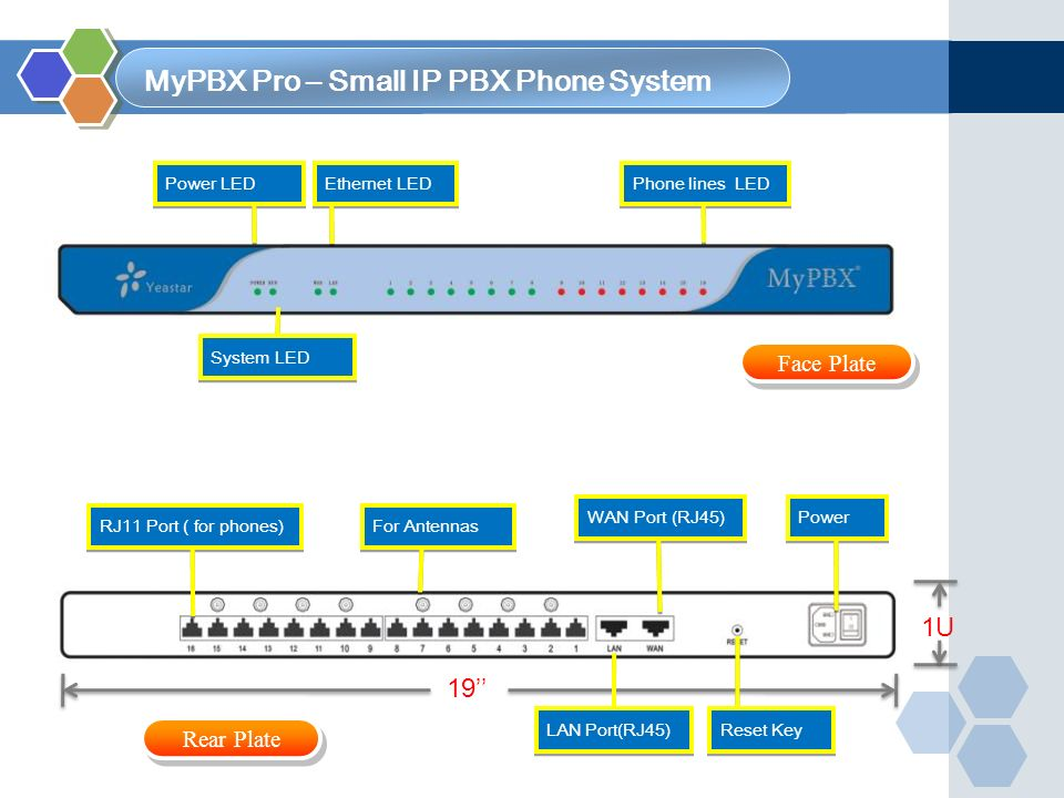 MyPBX Pro – Small IP PBX Phone System