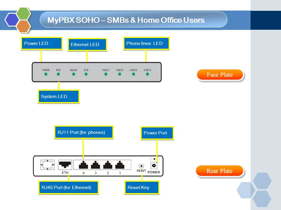 MyPBX SOHO – SMBs & Home Office Users