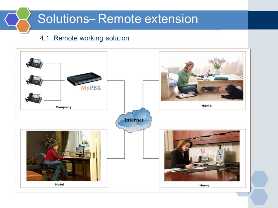 Solutions– Remote extension