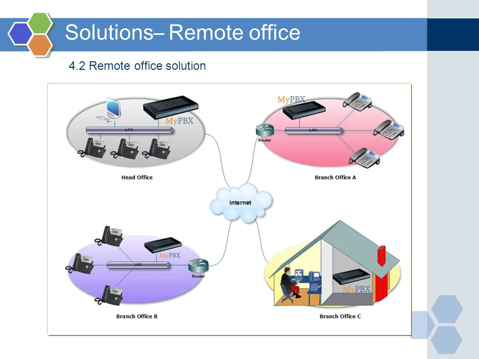 Solutions– Remote office