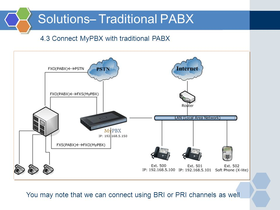 Solutions– Traditional PABX