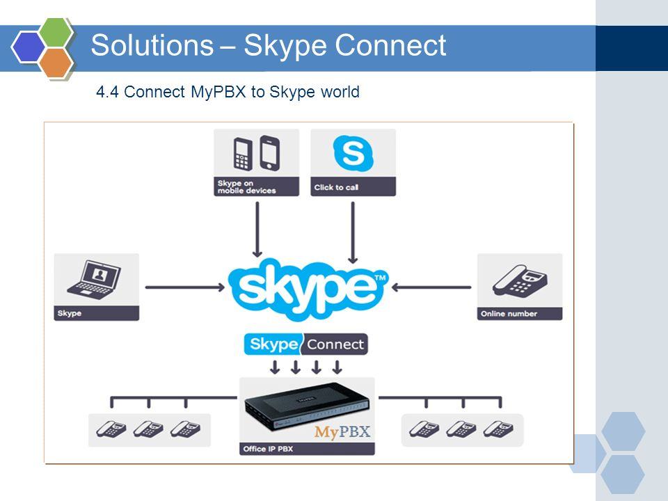 Solutions – Skype Connect