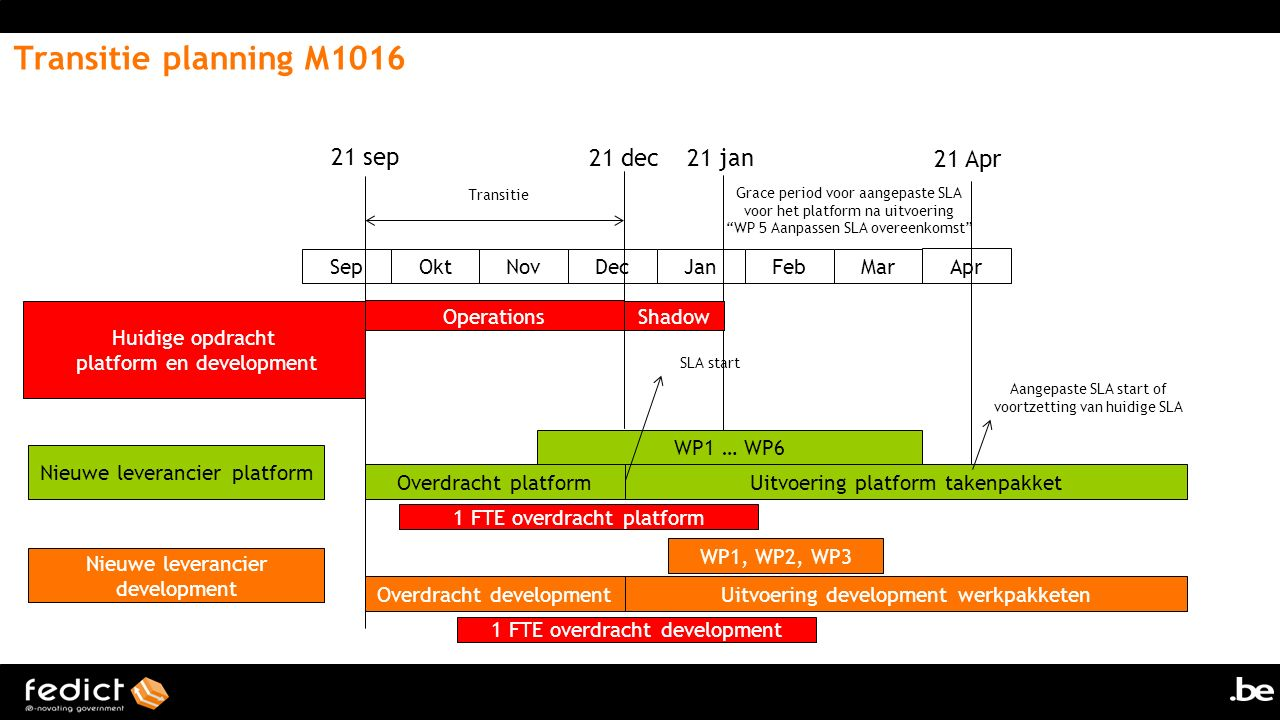 Transitie planning M1016 21 sep 21 dec 21 jan 21 Apr Sep Okt Nov Dec