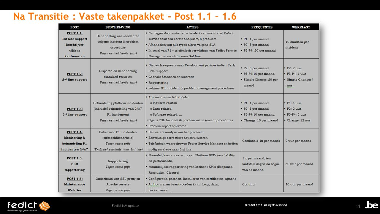 Na Transitie : Vaste takenpakket - Post 1.1 – 1.6