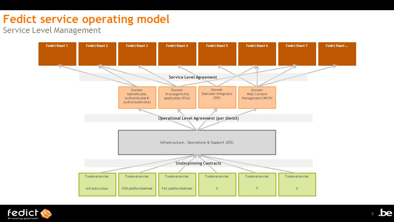 Fedict service operating model