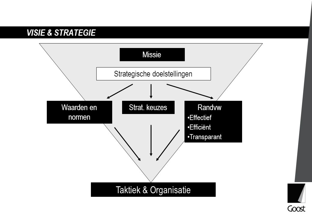 Strategische doelstellingen