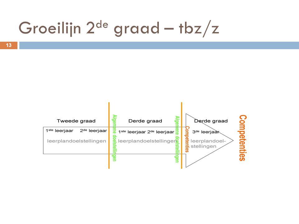 Groeilijn 2de graad – tbz/z