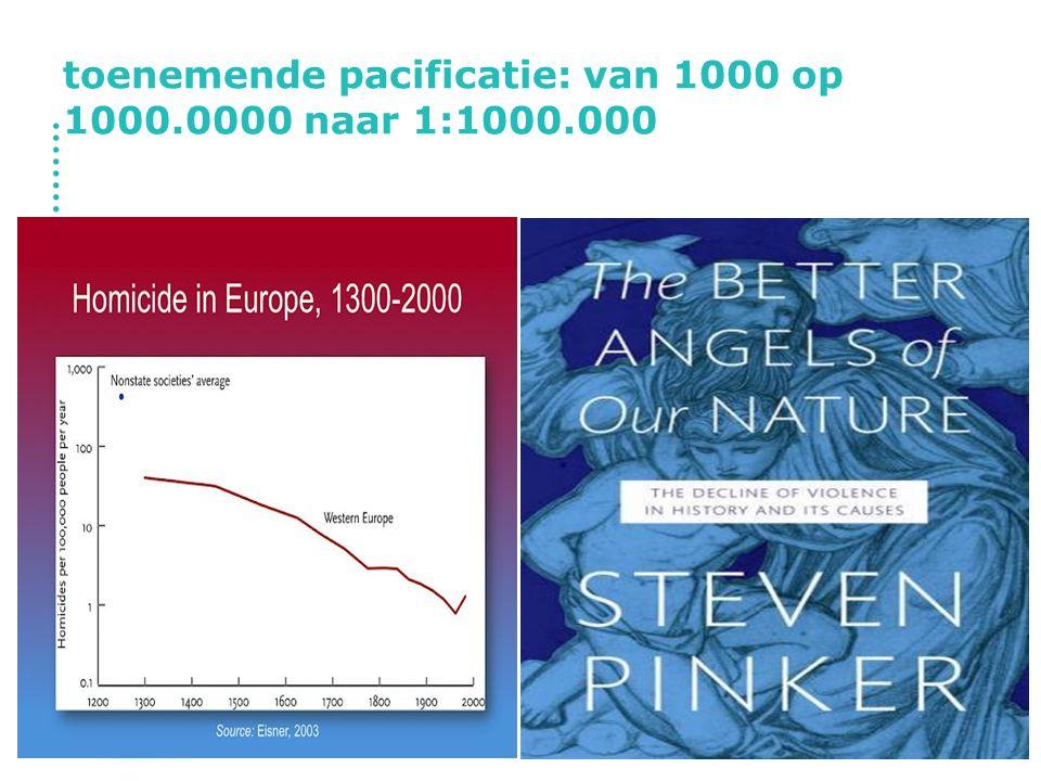 toenemende pacificatie: van 1000 op 1000.0000 naar 1:1000.000