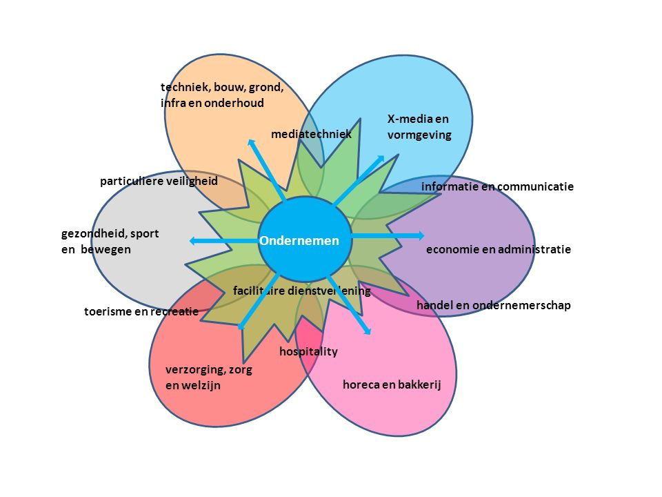 Technologie & commercie Dienstverlening& en commercie Ondernemen