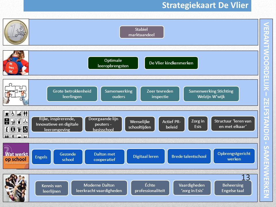 Strategiekaart De Vlier VERANTWOORDELIJK – ZELFSTANDIG - SAMENWERKEN
