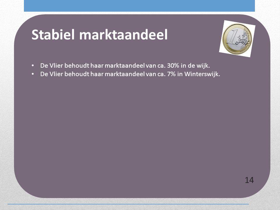 Stabiel marktaandeel De Vlier behoudt haar marktaandeel van ca.