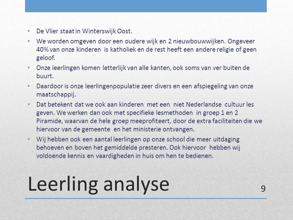 Leerling analyse De Vlier staat in Winterswijk Oost.