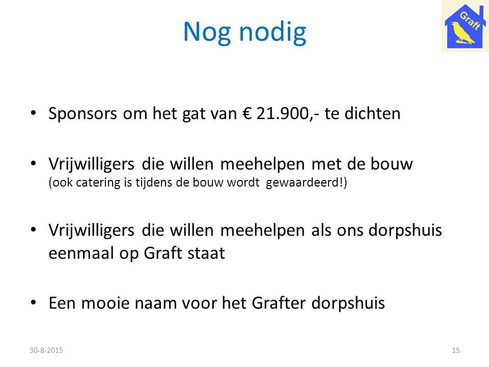 Nog nodig Sponsors om het gat van € 21.900,- te dichten