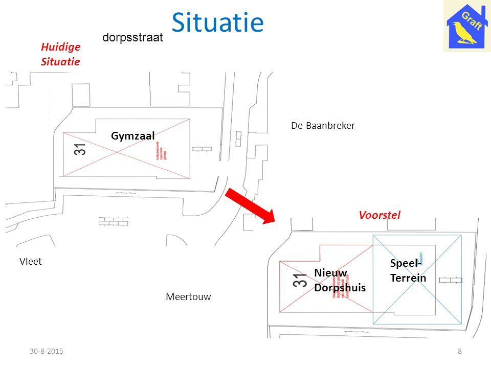 Situatie dorpsstraat Huidige Situatie Gymzaal Voorstel Speel- Terrein