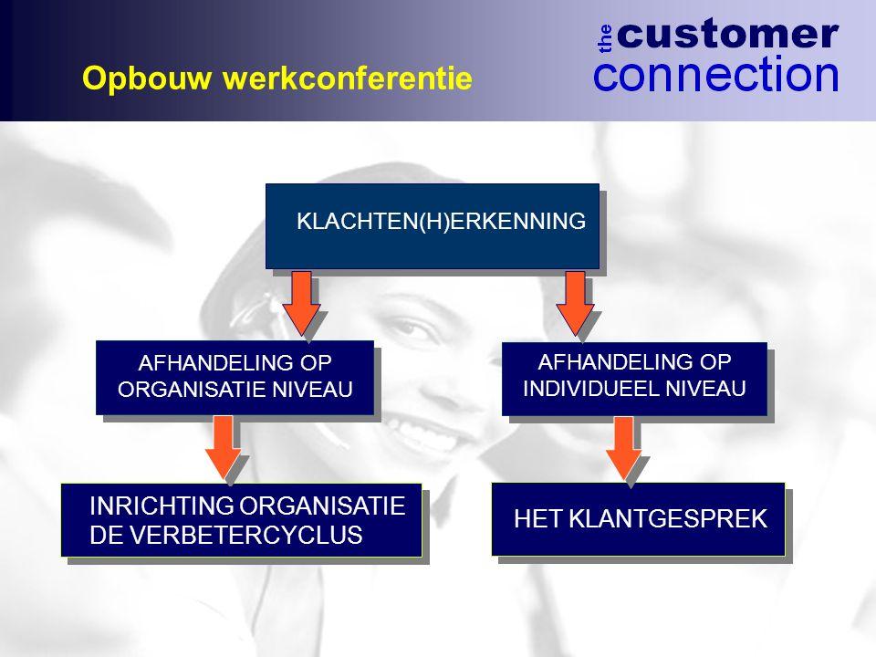 Opbouw werkconferentie