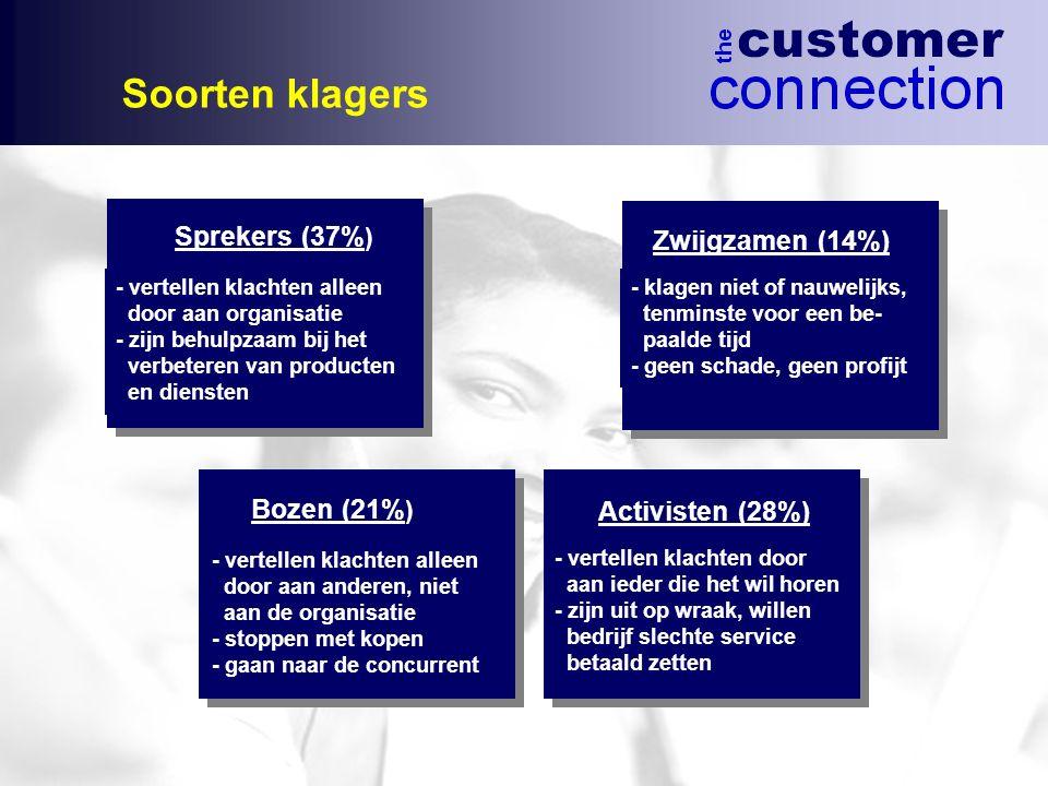 Soorten klagers Sprekers (37%) Zwijgzamen (14%) Bozen (21%)