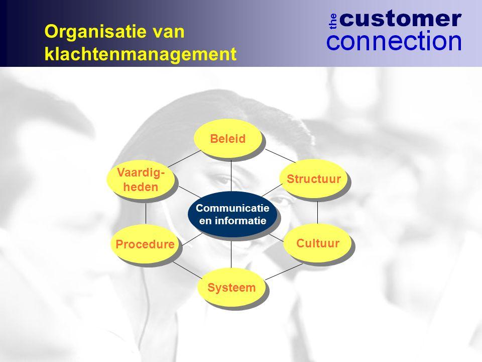 Organisatie van klachtenmanagement Beleid Vaardig- Structuur heden