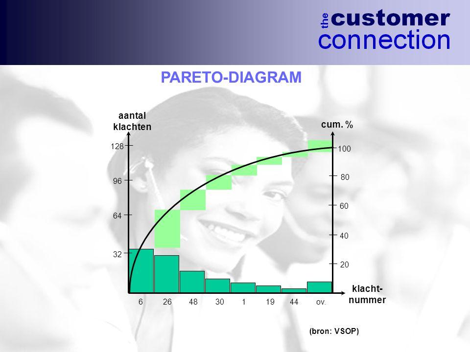 PARETO-DIAGRAM aantal klachten cum. % klacht- nummer 128 100 80 96 60