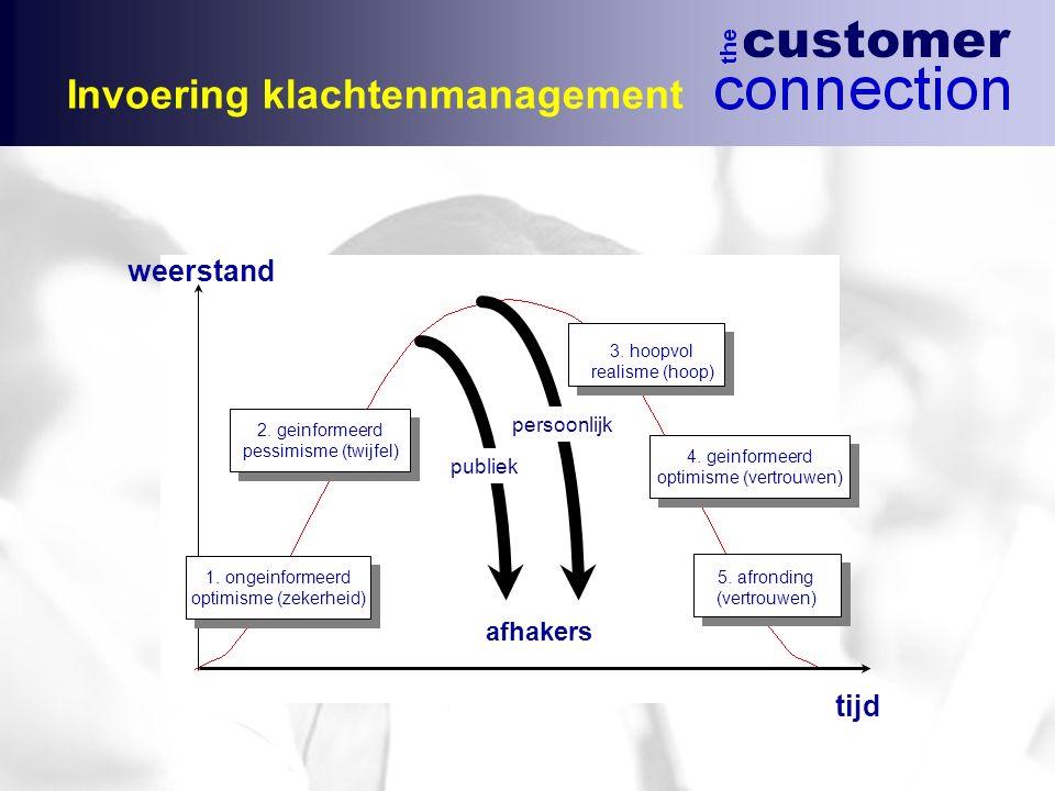 Invoering klachtenmanagement