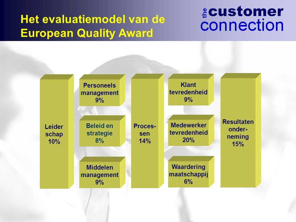 Het evaluatiemodel van de European Quality Award