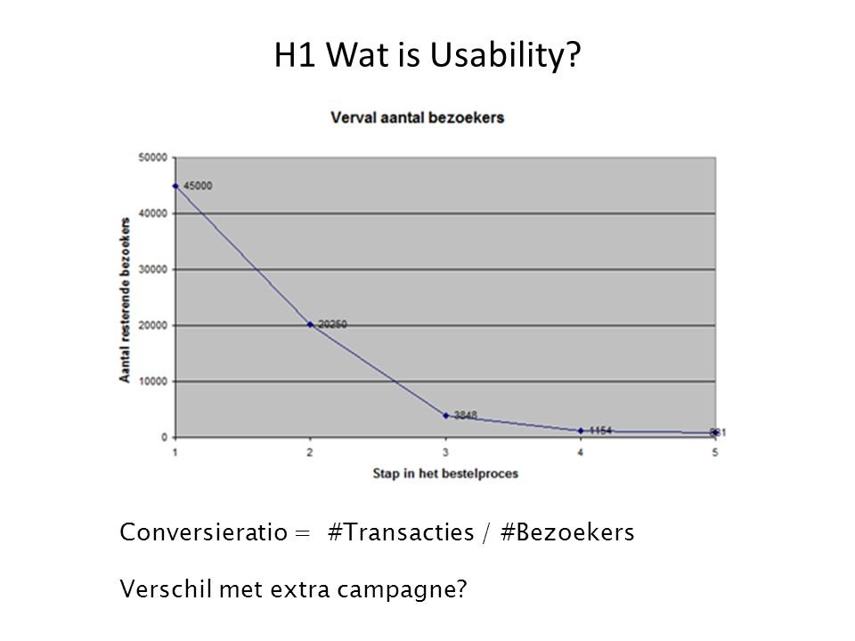 H1 Wat is Usability Conversieratio = #Transacties / #Bezoekers
