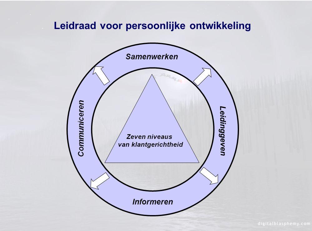 Leidraad voor persoonlijke ontwikkeling