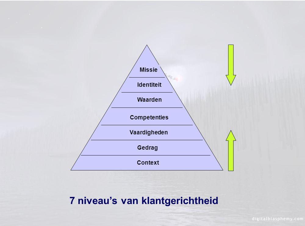 7 niveau's van klantgerichtheid
