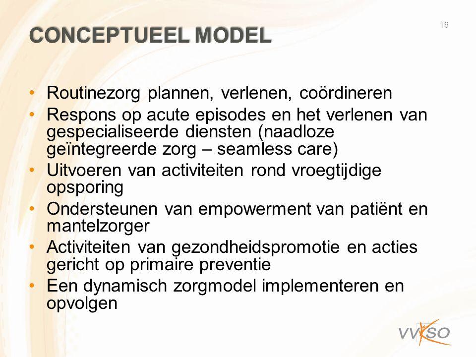 Conceptueel model Routinezorg plannen, verlenen, coördineren