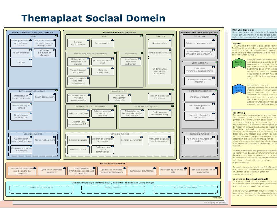 Themaplaat Sociaal Domein