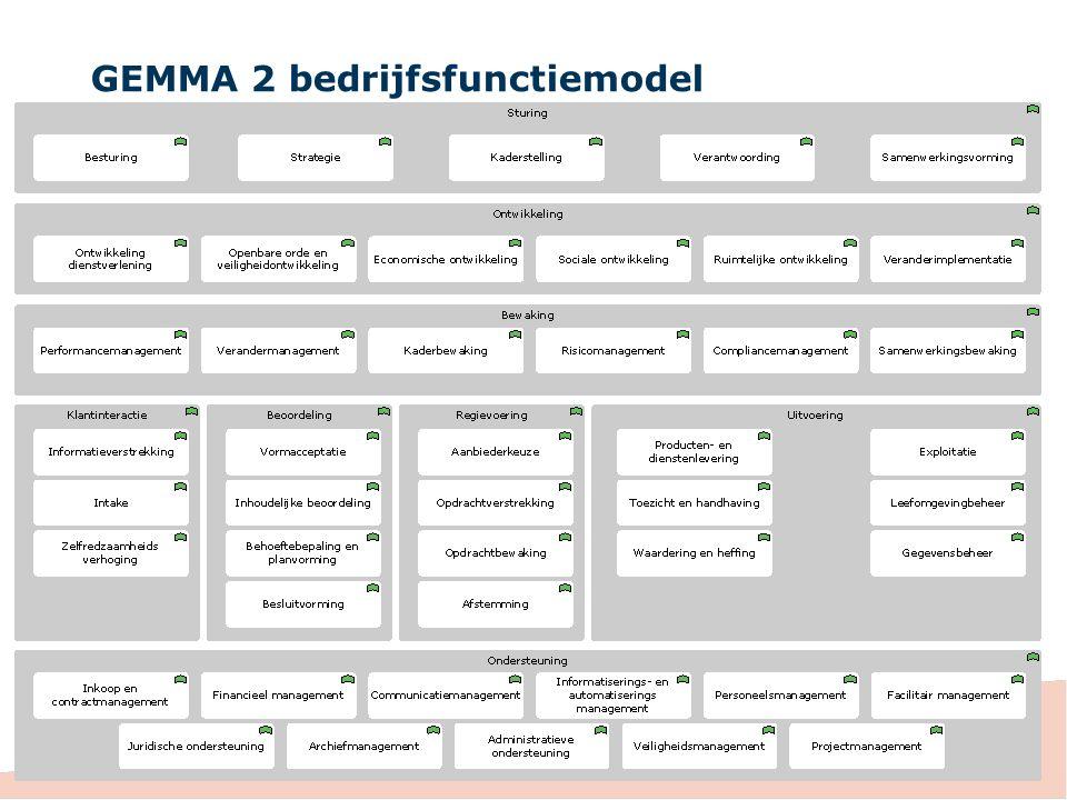 GEMMA 2 bedrijfsfunctiemodel