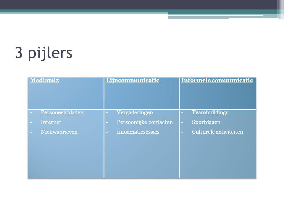 3 pijlers Mediamix Lijncommunicatie Informele communicatie