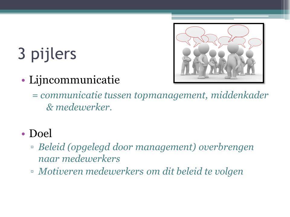 3 pijlers Lijncommunicatie