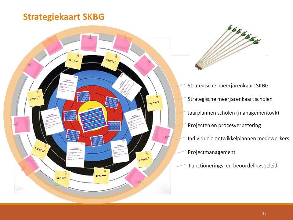 Strategiekaart SKBG Strategische meerjarenkaart SKBG
