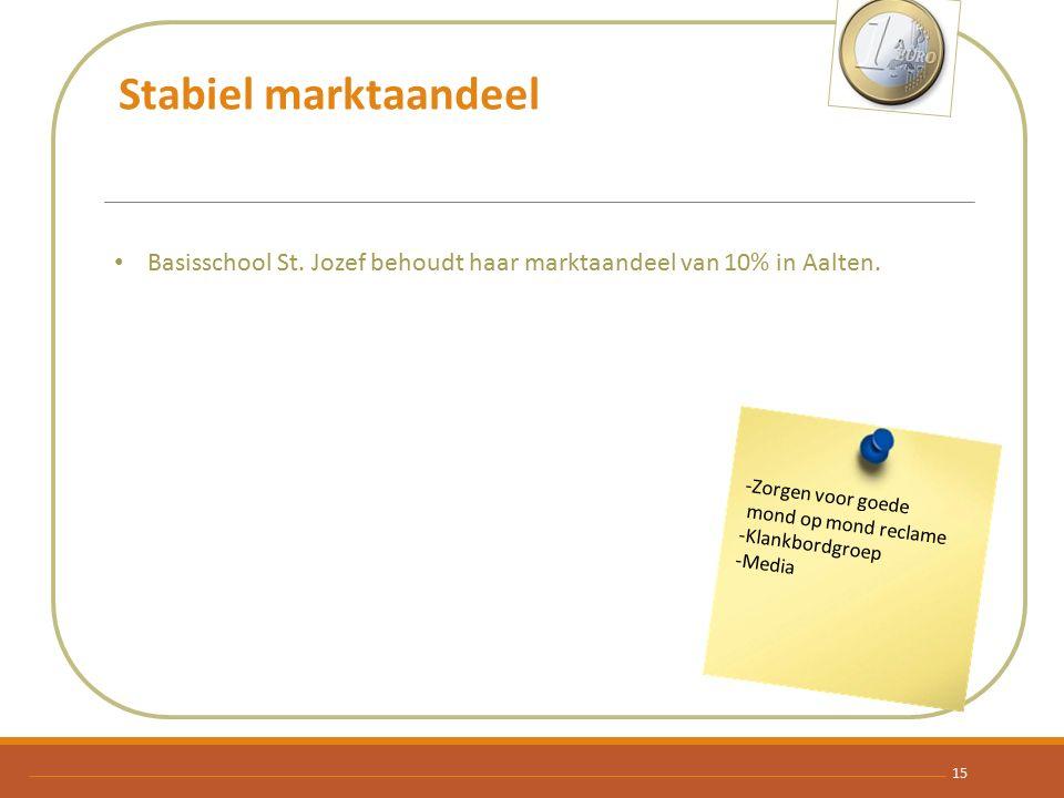 Stabiel marktaandeel Basisschool St. Jozef behoudt haar marktaandeel van 10% in Aalten. -Zorgen voor goede.