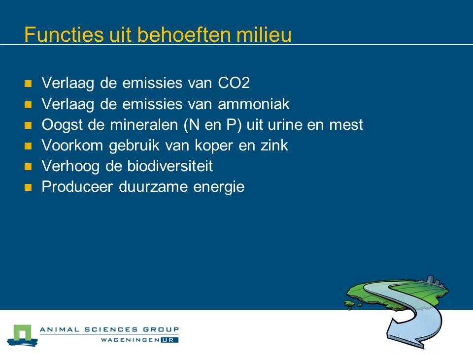 Functies uit behoeften milieu