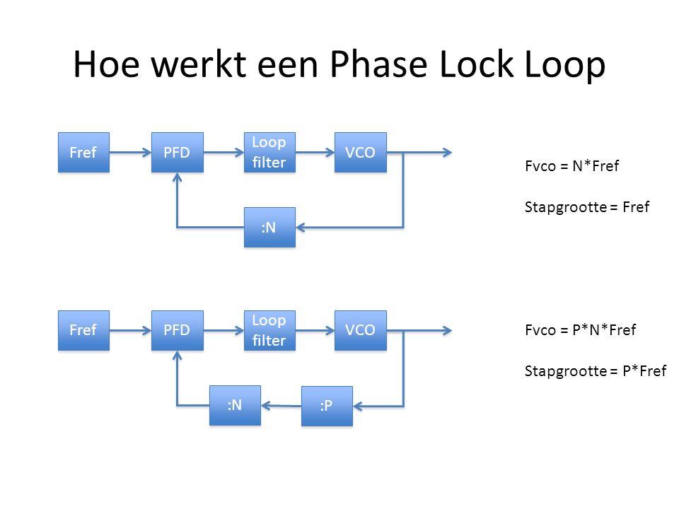 Hoe werkt een Phase Lock Loop